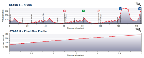 Tour Down Under 2015 stage 5 profile