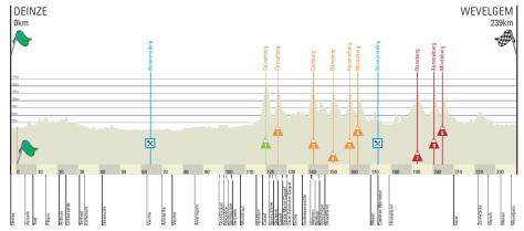 Gent-Wevelgem parcours 2015
