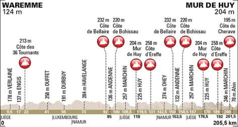 La Flèche Wallonne 2015 parcours