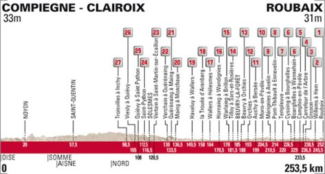 Paris Roubaix 2015 profile