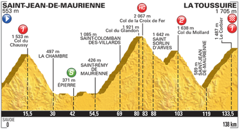 Stage 19 profile: Tour de France 2015