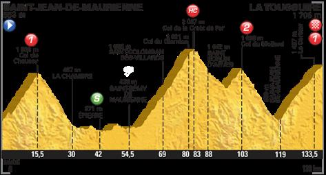 Stage 19 profile: Tour de France 2015