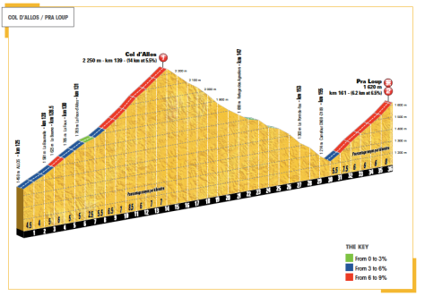 final climbs stage 17