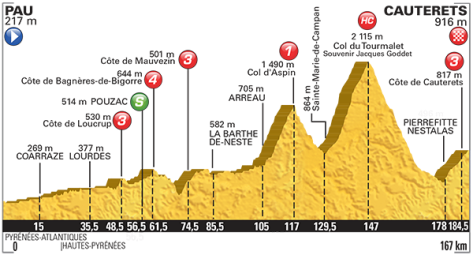 2015 Tour de France stage 11 profile