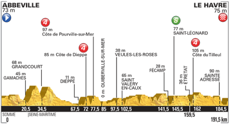 Tour de France 2015 Profile stage 6