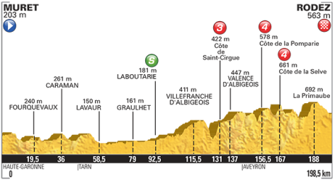 2015 Tour de France profile stage 12