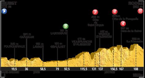 2015 Tour de France profile stage 12