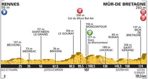 our de France 2015 stage 8 Profile