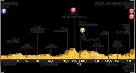 our de France 2015 stage 8 Profile