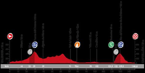 Stage 10 profile: Vuelta a Espana 2015