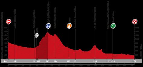 Stage 12 profile: Vuelta a Espana 2015