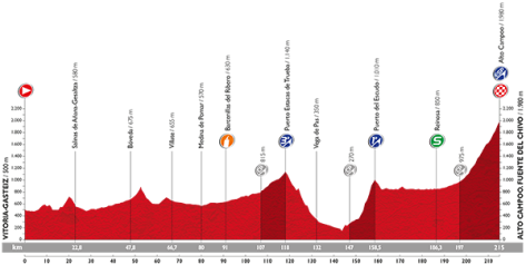 Stage 14 profile: Vuelta a Espana 2015