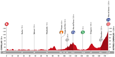 Stage 15 profile: Vuelta a Espana 2015