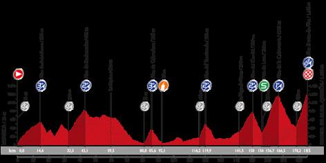 Stage 16 profile: Vuelta a Espana 2015