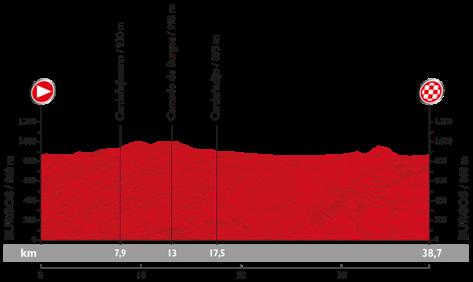 Stage 17 profile: Vuelta a Espana 2015