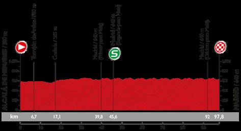 Stage 21 profile: Vuelta a Espana 2015