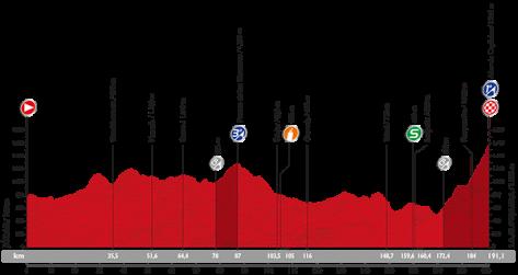 Stage 7 profile: Vuelta a Espana 2015