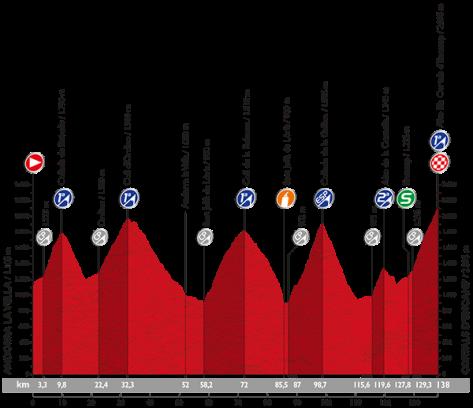 Stage 11 profile: Vuelta a Espana 2015