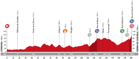Vuelta 2015 stage 6 Profile