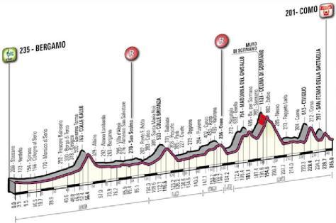 Lombardia2015Profile