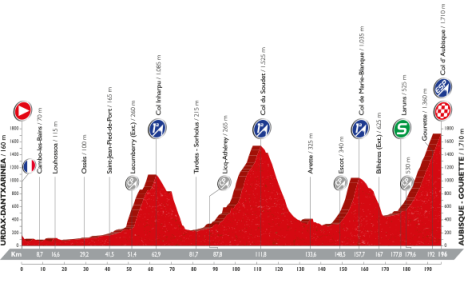 Vuelta a Espana 2016 stage 14: Udax-Dantxarinea to Aubisque (Queen stage)